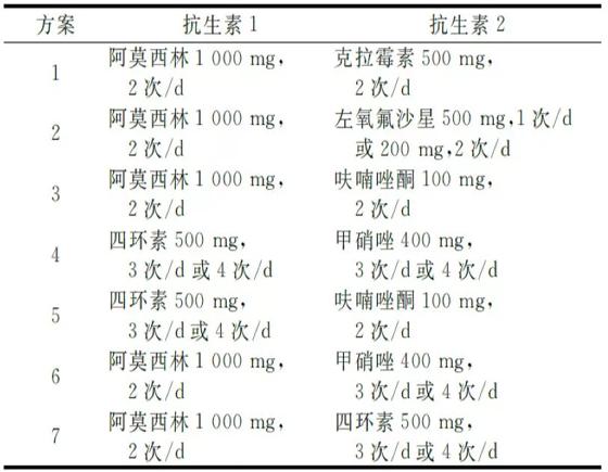 幽门螺杆菌标准四联药,参考一下! 幽门螺杆菌标准四联药,参考一下! 胃肠道相关好文