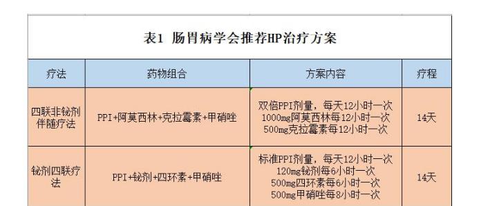 QQ浏览器截图20210726092121.png 幽门螺旋杆菌四联药是什么,一起来看看吧 胃肠道相关好文